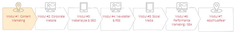 7 Module zum Online-Spezialisten für die Apotheke